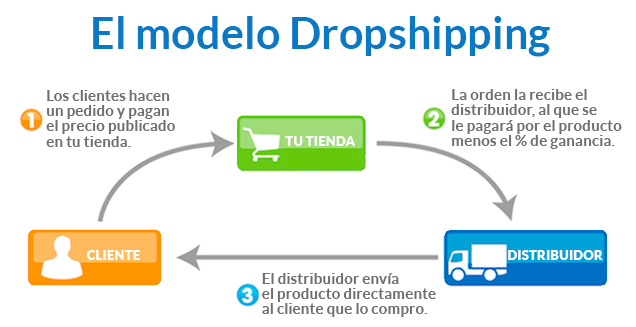 Qué es Dropshipping | emprende360.net